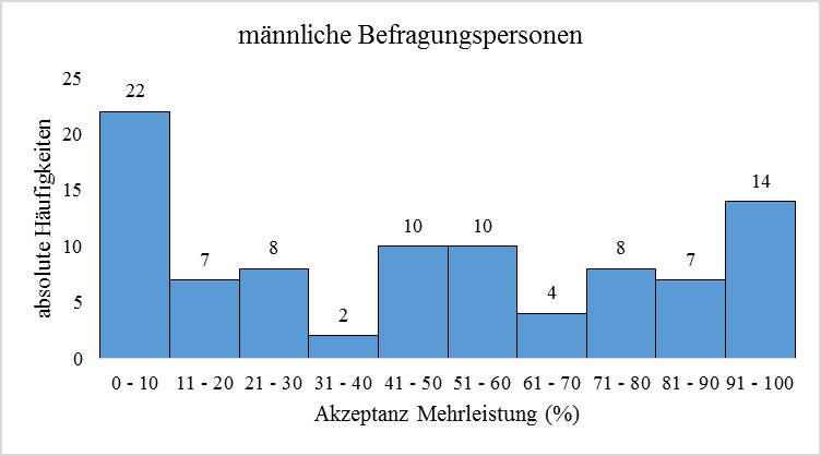 Abbildung 11